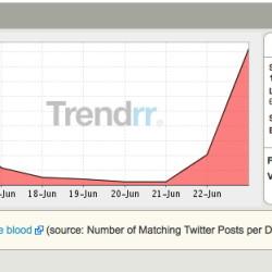True Blood Twitter Trends