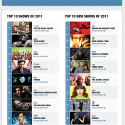 True Blood Sucks GetGlue and Makes Top List of Most Social TV 2011