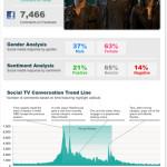 True Blood Season 5 Premiere breaks all social media records