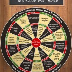 Writers' Room Dart Board: True Blood